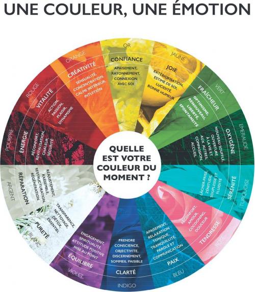 Massage couleurs émotions